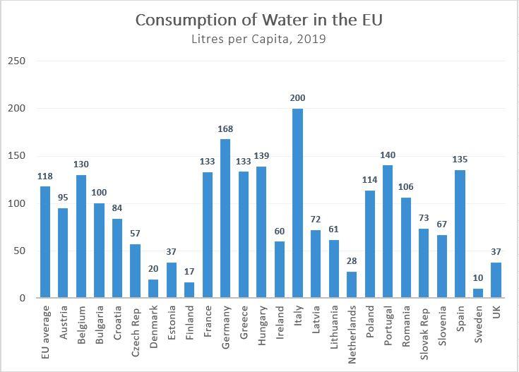 consumption-of-water-EU2019