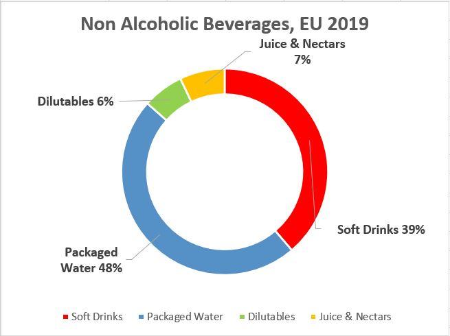 non-alcoholic-beverages-EU2019