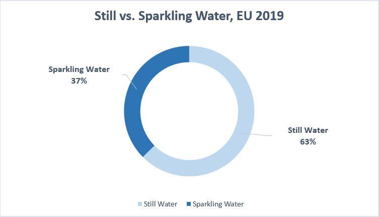 still-vs-sparkling-water-EU2019